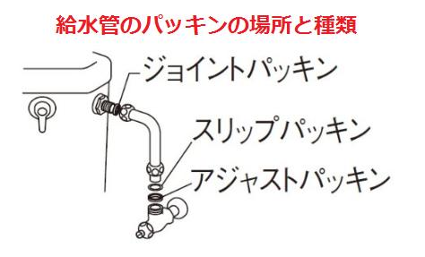給水管のパッキン